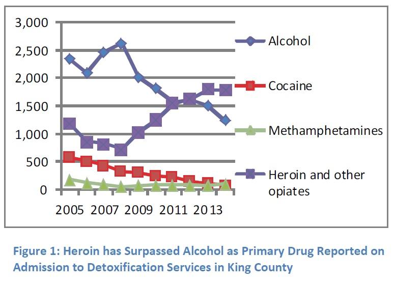 heroin-use