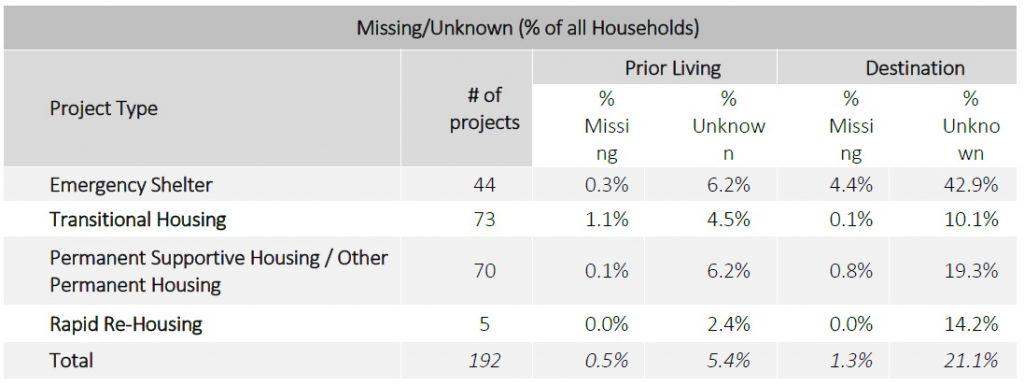missing-data