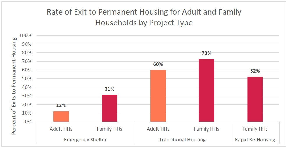 rate-of-exit-to-permanent-housing
