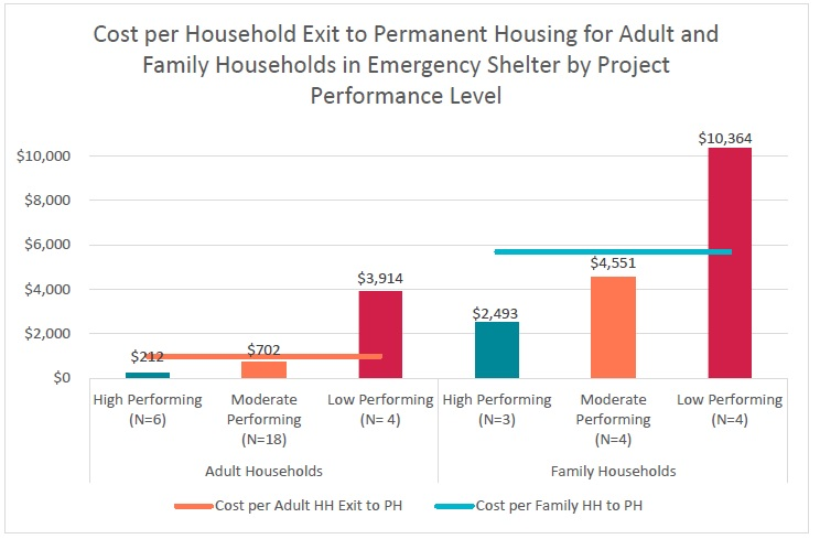 shelter-exit-cost-by-performance-level