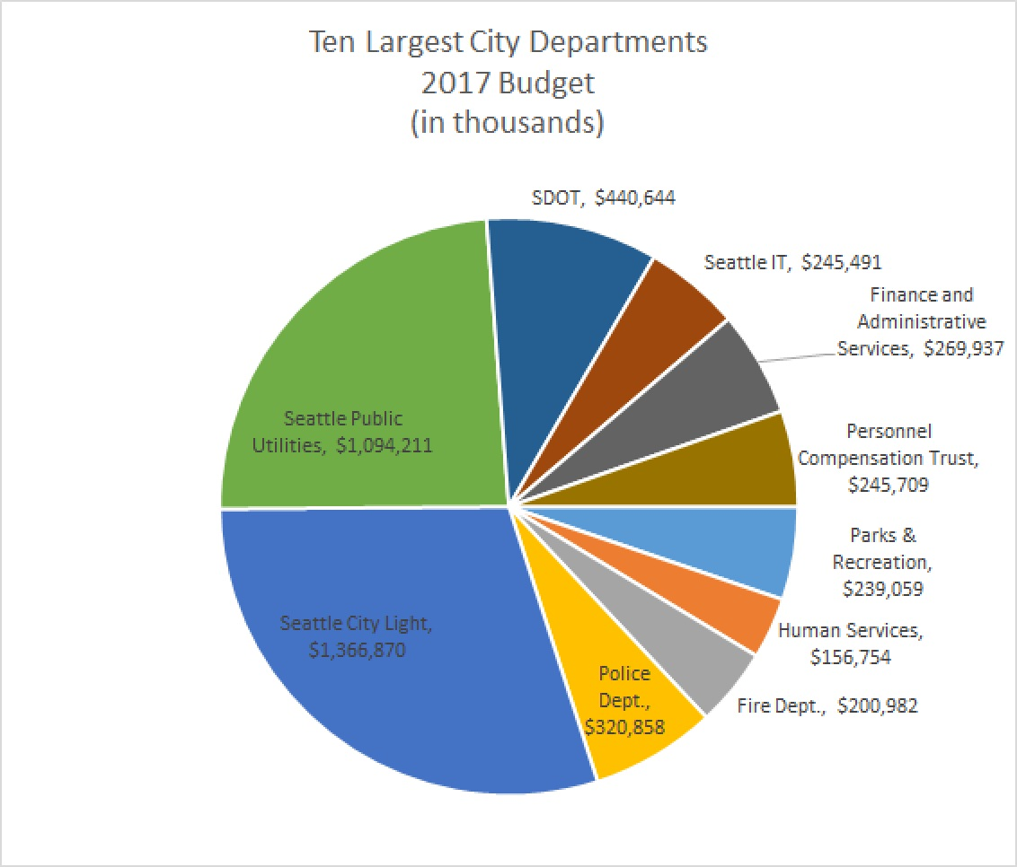 Understanding The Seattle City Budget Part 1 Just Cut To The Chase