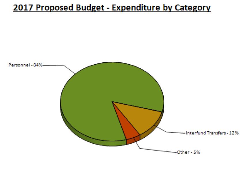 spd-expenses-2017
