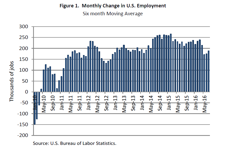 us-employment-growth