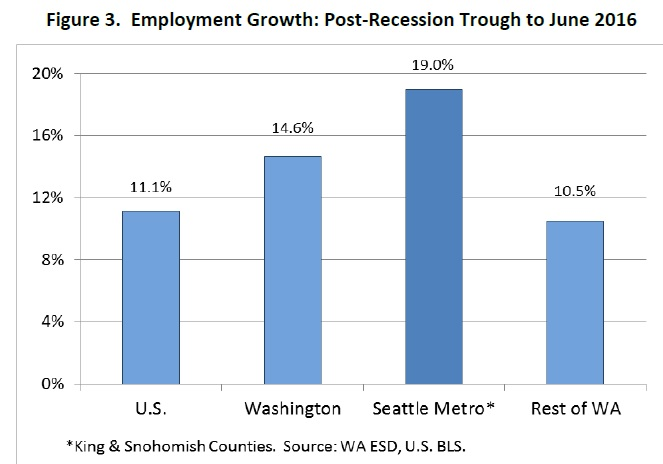 wa-seattle-employment-growth