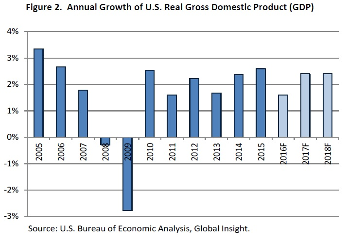 annual-gdp-growth
