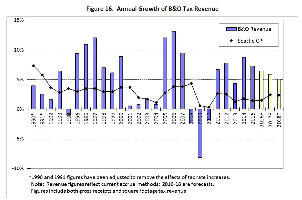 annual-growth-of-bo-tax-revenues-2