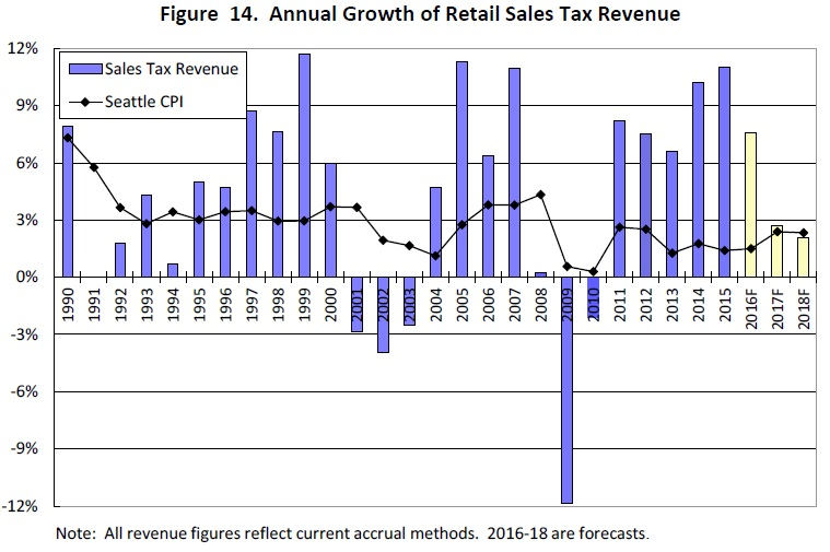 annual-growth-of-sales-tax-revenues