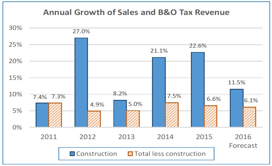 annual-sales-and-bo-tax-revenue-growth