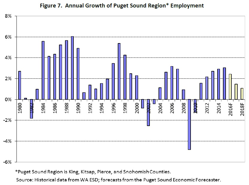 puget-sound-employment-forecast