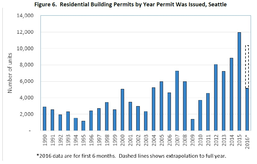 residential-building-permits