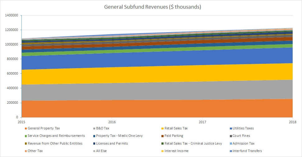 revenue-summary