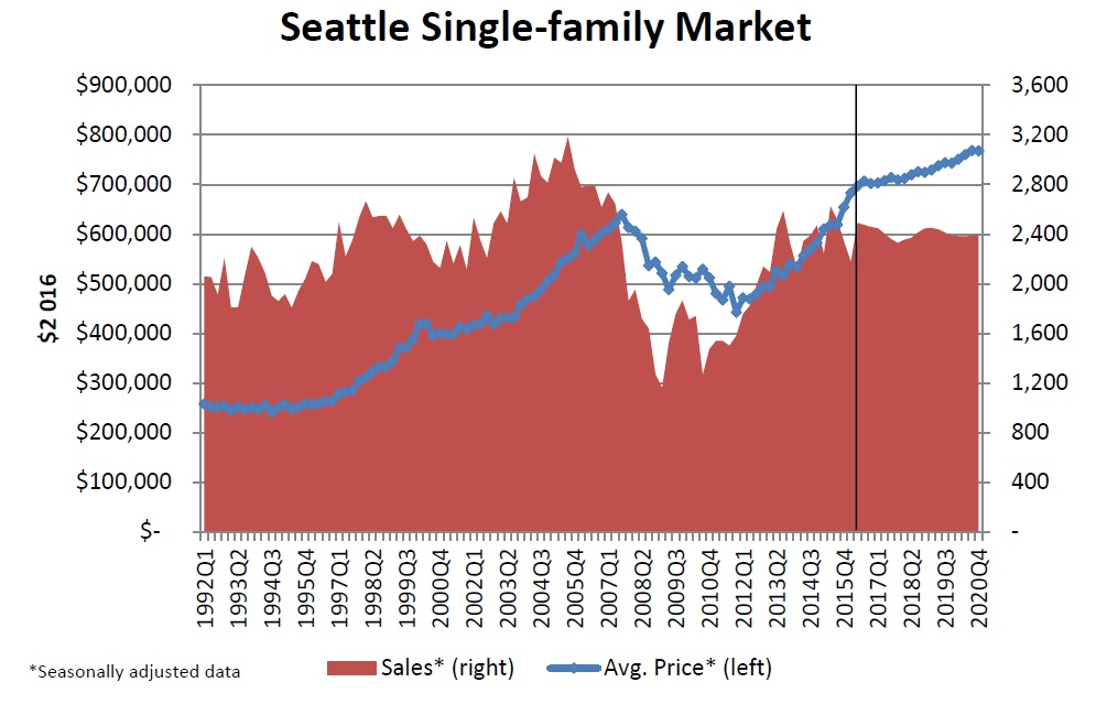 seattle-single-family-market