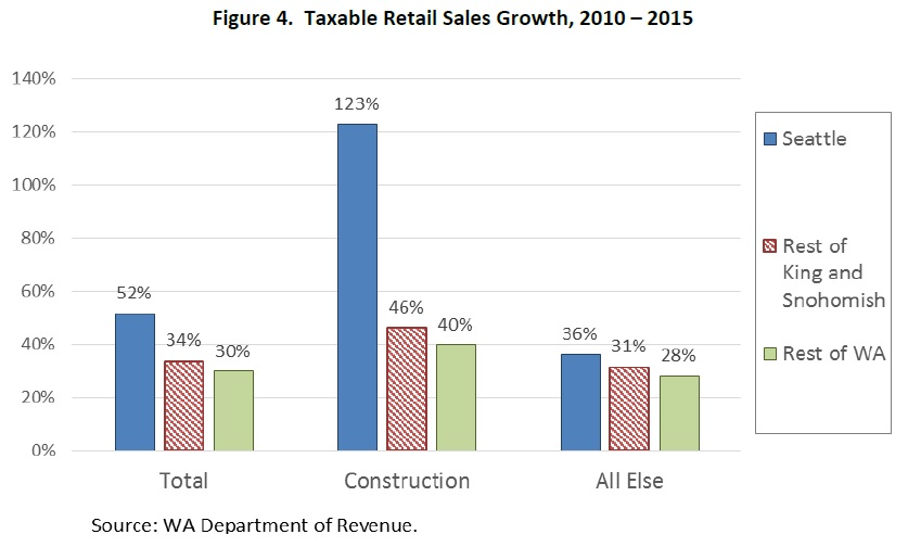 taxable-retail-sales-growth