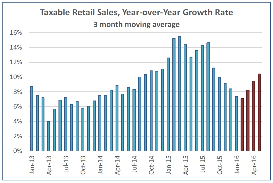 taxable-retail-sales