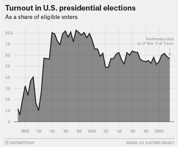 538-turnout-in-us-presidential-elections