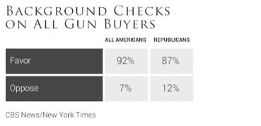 cbs-nyt-background-checks-on-gun-buyers