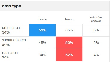 cnn-area-type-voting-pref