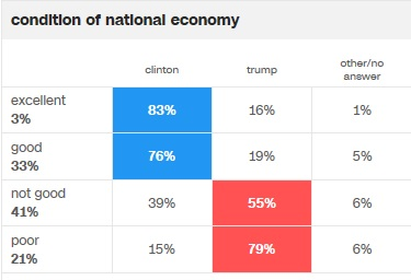 cnn-condition-of-national-economy-voting-pref