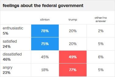 cnn-feelings-about-fed-govt-voting-pref