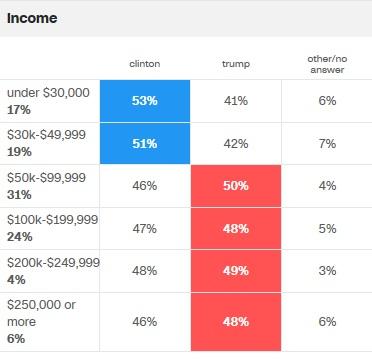 cnn-income-voting-prefs