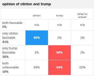 cnn-opinion-of-clinton-and-trump-voting-pref
