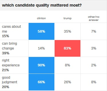 cnn-quality-that-mattered-most-voting-pref