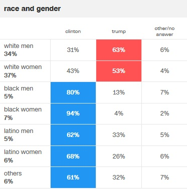 cnn-race-and-gender-voting-pref