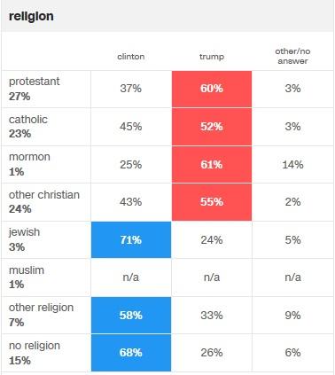 cnn-religion-voting-pref