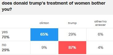 cnn-trump-treatment-of-women-voting-pref