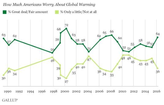 gallup-global-warming