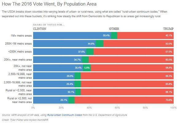 npr-voting-pref-by-population-area