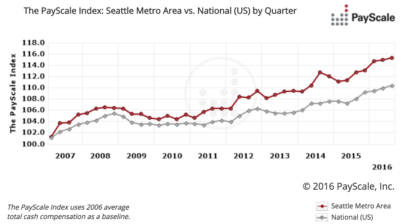 payscale-index-seattle-vs-national