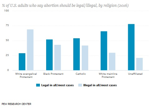 pew-adults-favoring-abortion-rights-by-religion