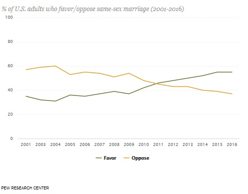pew-adults-who-favor-same-sex-marriage