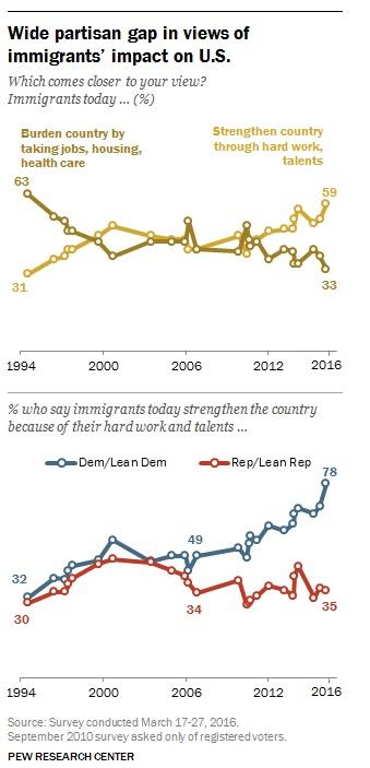 pew-impact-of-immigrants