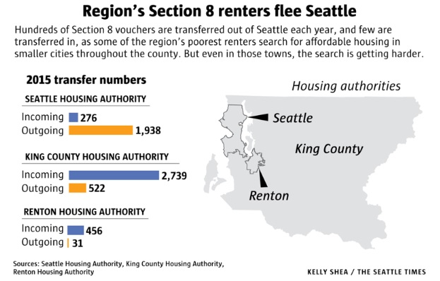 sea-times-section-8-voucher-renters-flee-seattle