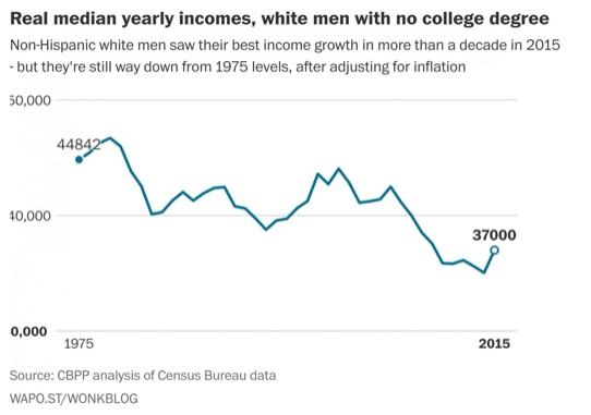 wapo-median-income-white-men-no-college-degree