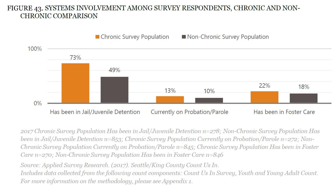 73 Of People Experiencing Chronic Homelessness Have Been In Jail Or Juvenile Detention