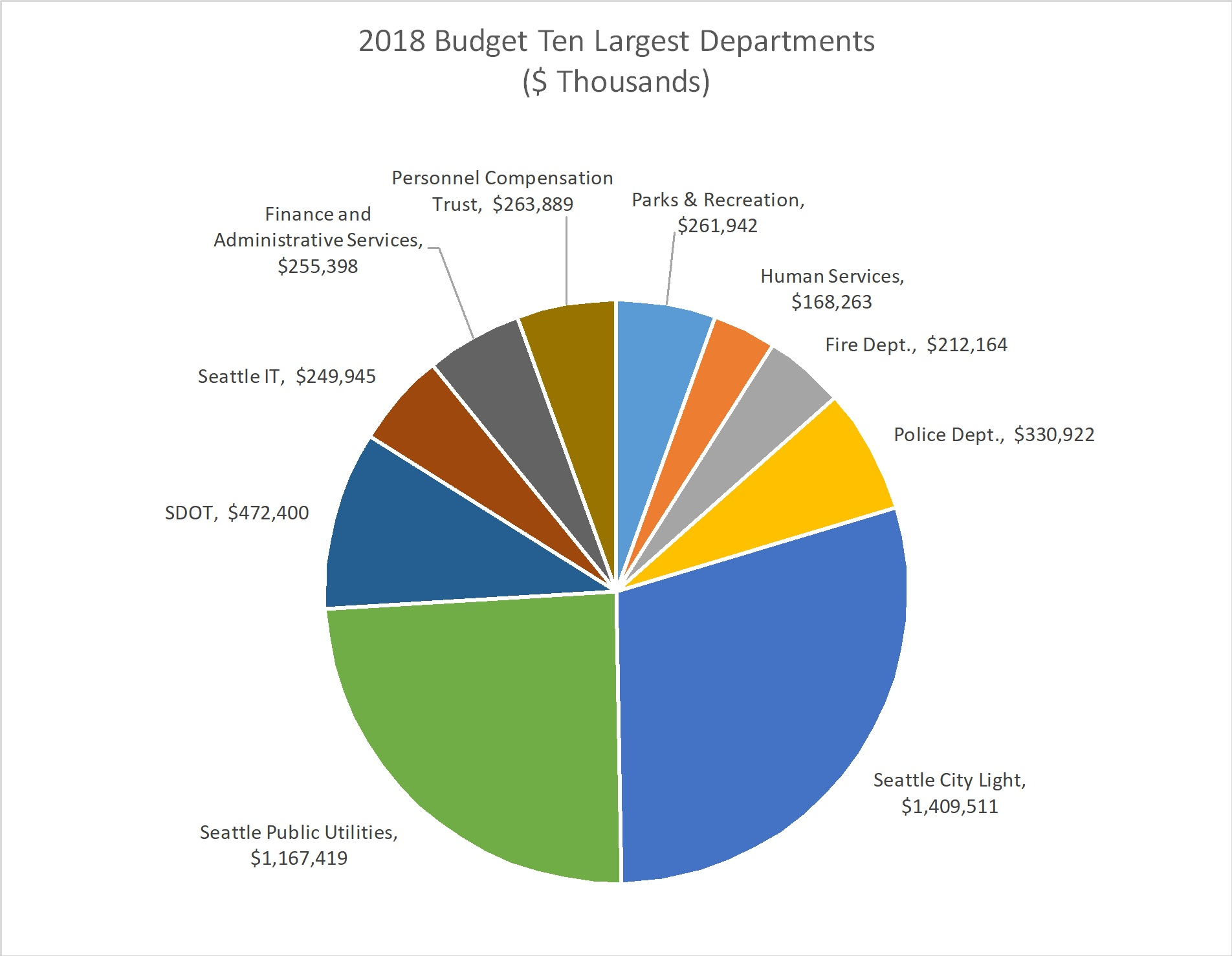 Federal Government Spending Pie Chart 2018 Best Picture Of Chart