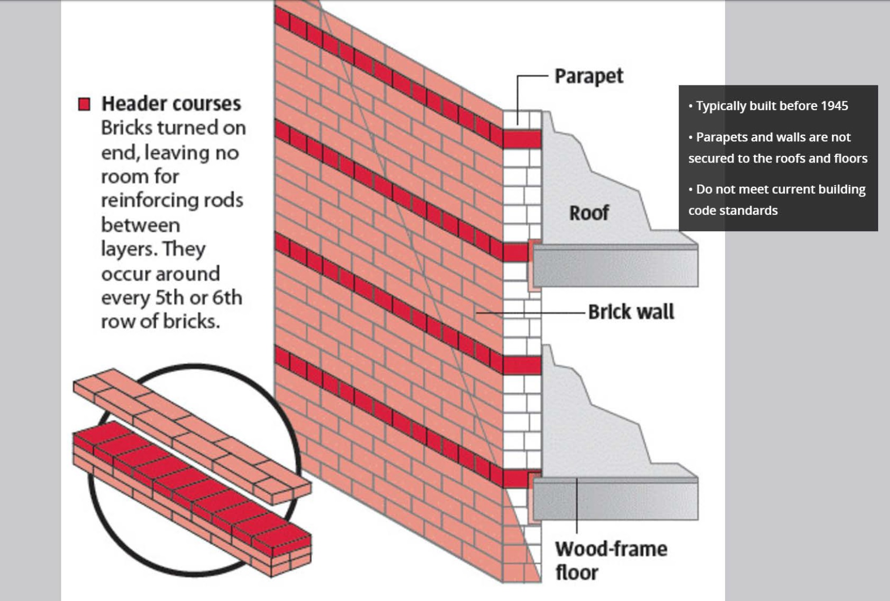 So Long As The Earth Stays Put, Thatu0027s Fine, But In An Earthquake With  Horizontal Shaking, Those Floors And Roofs Can Disconnect From The Walls.
