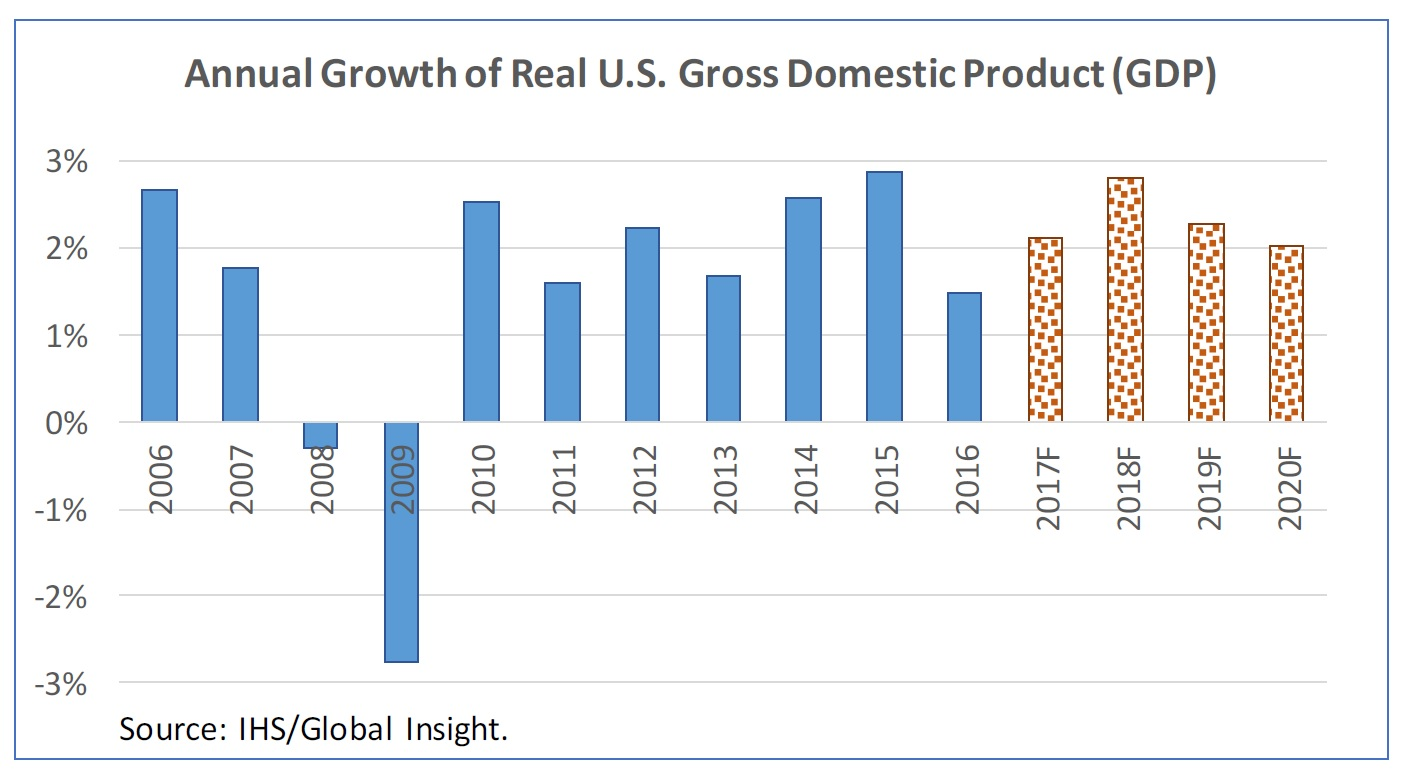 notes on gdp