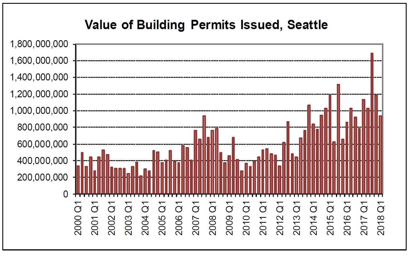 Seattle Sales Tax 2017 >> Council Gets A Budget Update And The News Isn T Good