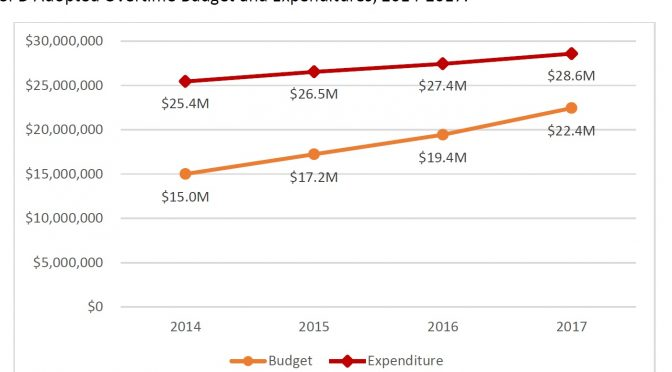 SPD still wrestling with overtime spending – and the Seattle IT department