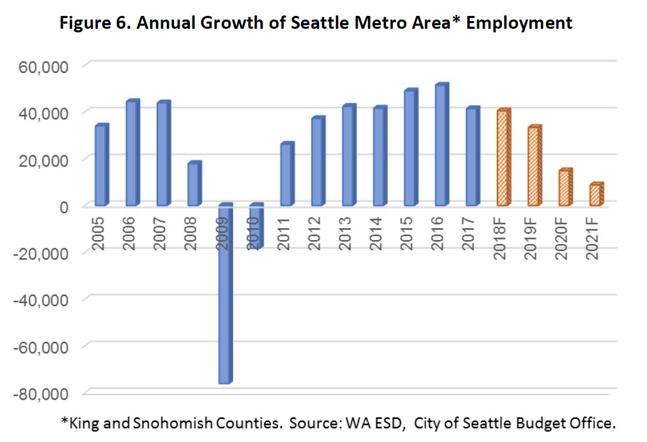 Seattle Sales Tax 2017 >> Seattle S Revenues Understanding Mayor Jenny Durkan S