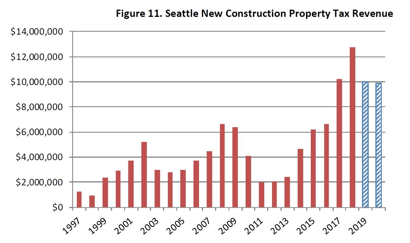 Seattle's Revenues: Understanding Mayor Jenny Durkan's