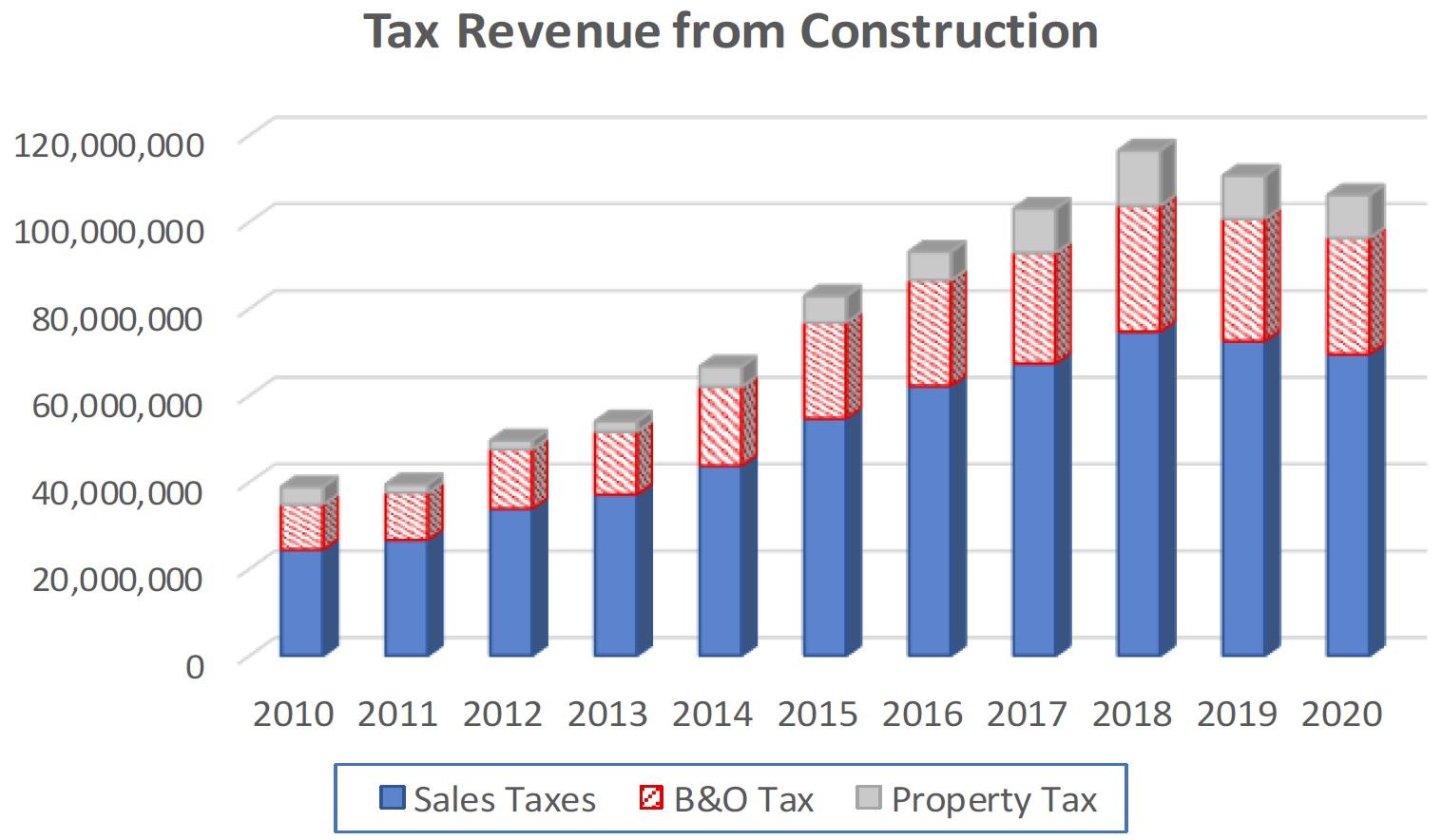 Seattle Sales Tax 2017 >> Seattle S Revenues Understanding Mayor Jenny Durkan S Proposed
