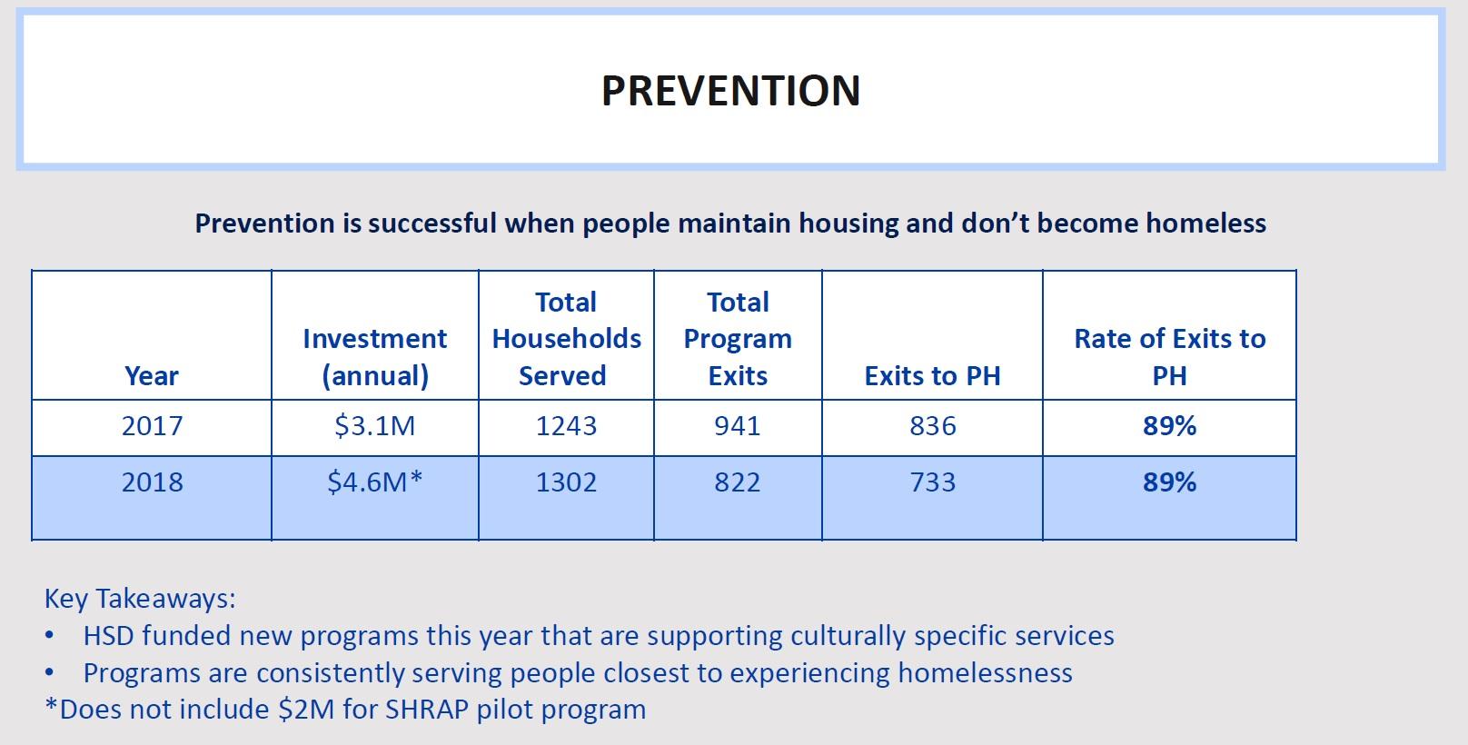 Assessing the city's homelessness response