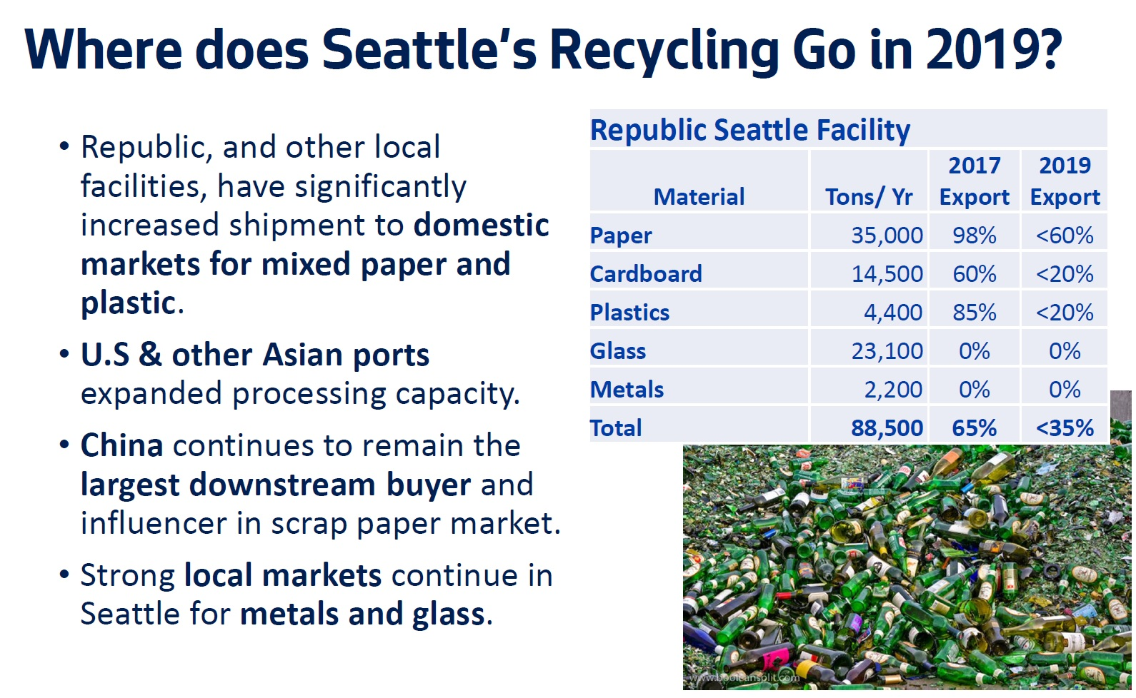 The State of Recycling in Seattle