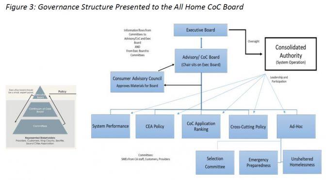 Regional governance structure for homeless response starting to take shape