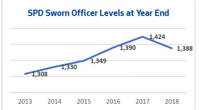 Mayor's Office rolls out initiative to address SPD hiring and retention in 2020